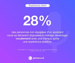 Statistique : 28% des personnes non équipées d'un assistant vocal se déclarent disposées à interagir davantage vocalement avec un marque après une expérience positive
