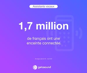 Statistique : 1,7 million de français ont une enceinte connectée