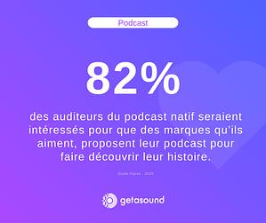 Statistique : 82% des auditeurs du podcast natif seraient intéressés pour que des marques qu'ils aiment, proposent leur podcast pour faire découvrir leur histoire.
