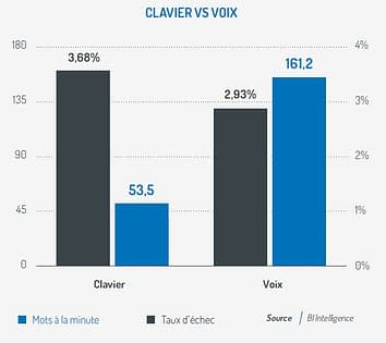Comparatif entre l'interaction clavier et vocale