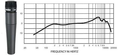 Schéma de la réponse en fréquence du SM57 de Shure.