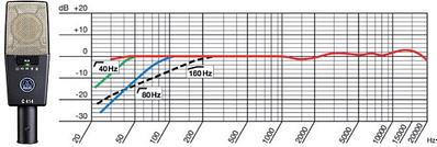 Schéma de la réponse en fréquence du C414 d'AKG, avec la représentation de ses différents filtres coupe-bas.