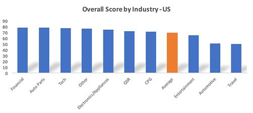 Classement des logos sonores US par secteur d'activité
