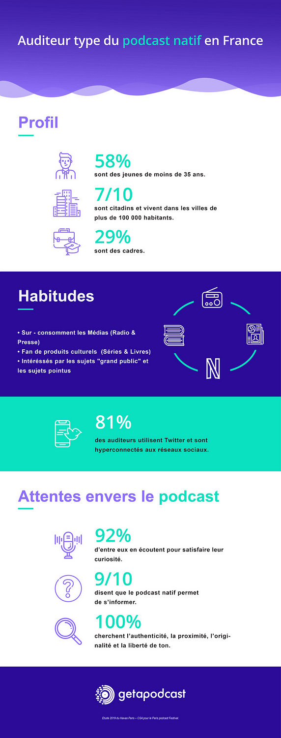 Infographie de l'auditeur type du podcast natif