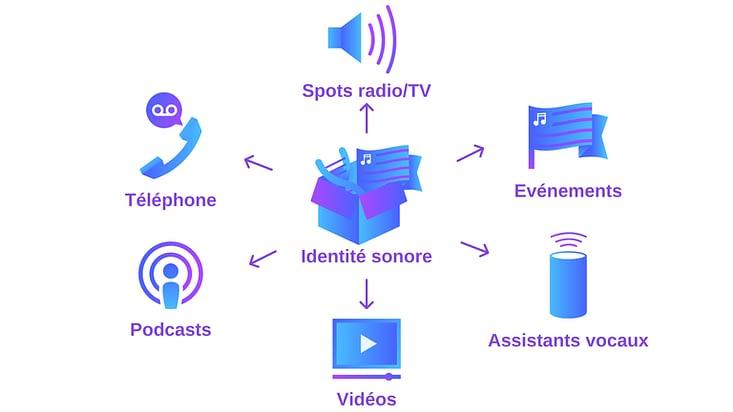 Utilisation de l'identité sonore sur de multiple supports.